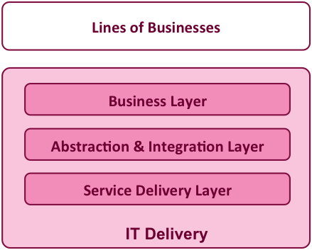 delivery layers